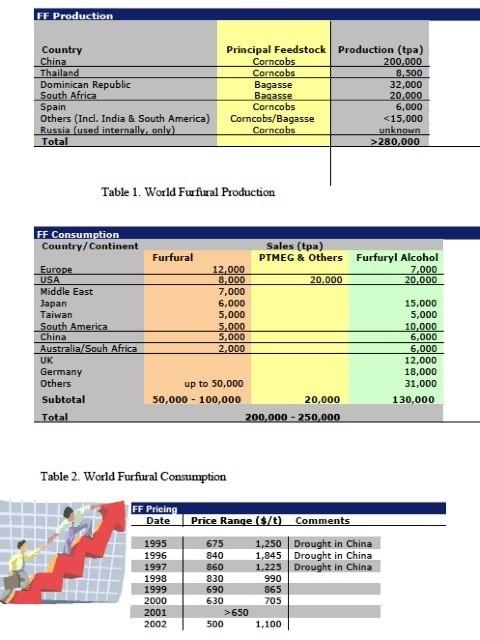 Global Furfual Trends (2002)