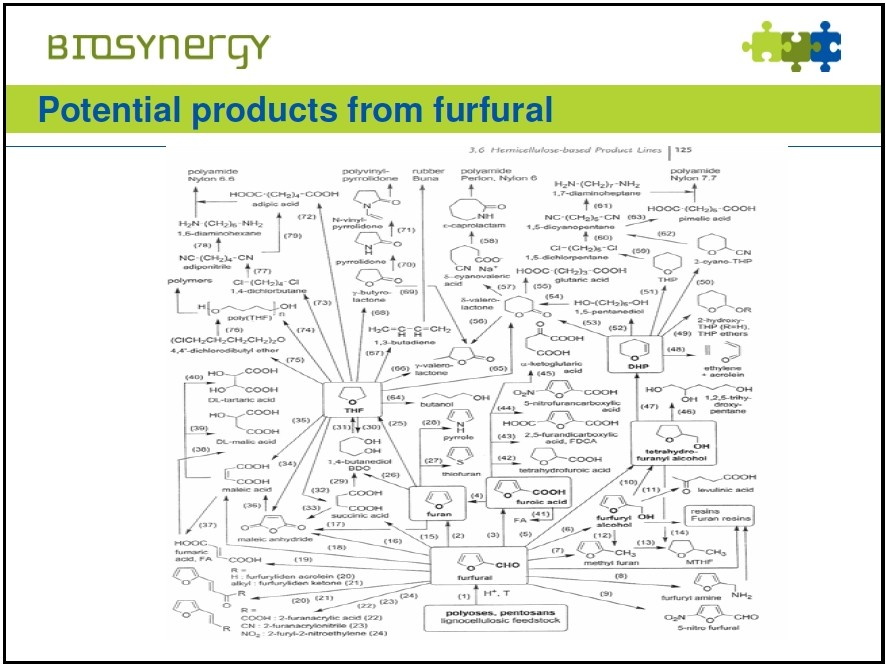 Furfural – Many By-Products
