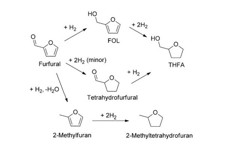 Hydrogenation of Furfural to THFA (Max. Yield: 94%)