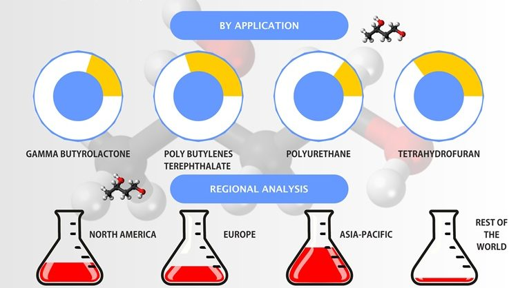 1, 4-Butanediol (BDO) market is growing at a CAGR of 6.8% during 2018-2025