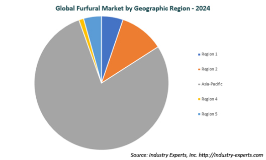 Furfuryl Alcohol Drives the Global Demand Growth for Furfural to Reach 455k Metric Tons by 2024