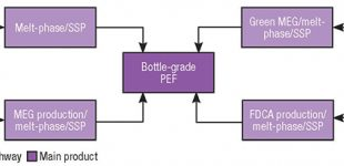 FDCA to PEF (Polyethylene Furanoate): A Production Cost Analysis